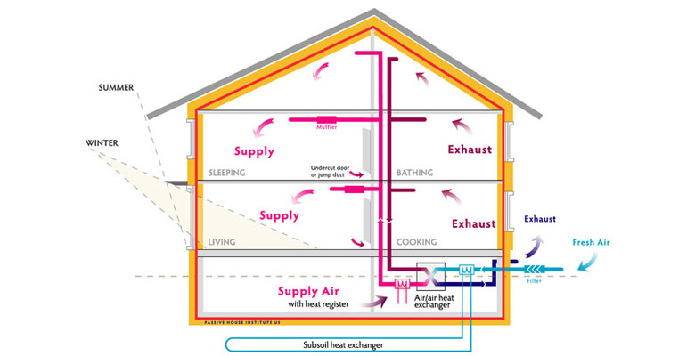 Environmental and energy study institute ideas insights for Basics of building a house
