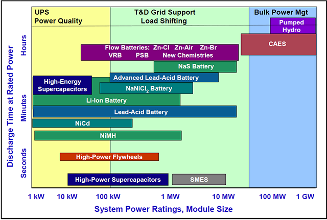 Issue Brief - Energy Storage | White Papers | EESI