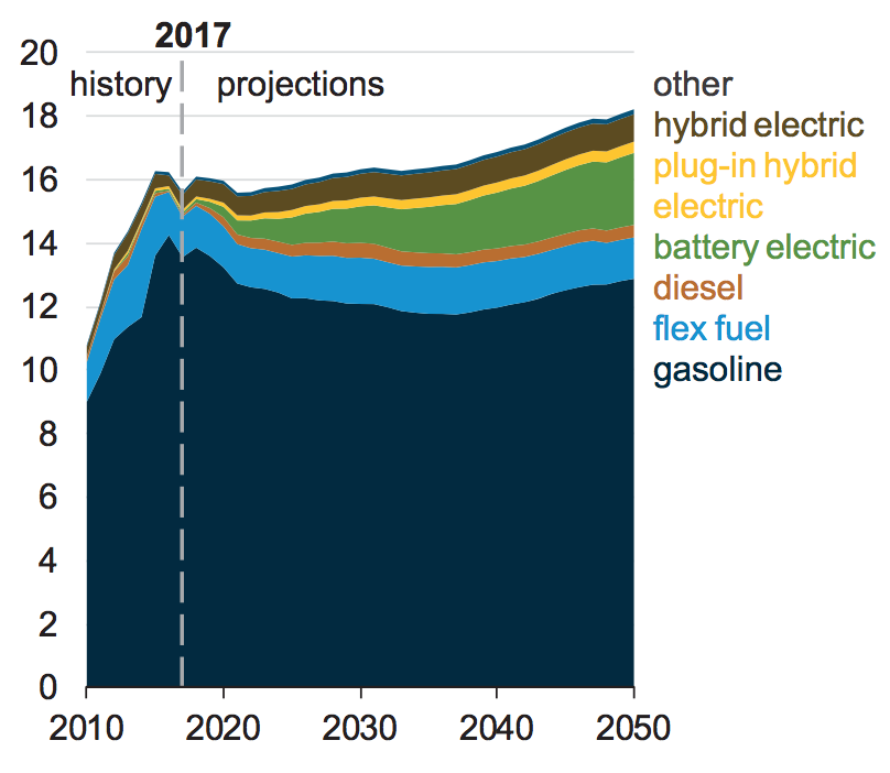 Transportation 2050: More EVs, but Conventional Vehicles