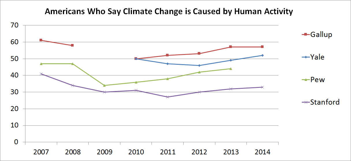 human activity causes climate change essay Is human activity primarily responsible for is human activity primarily responsible for global climate proponents of human caused climate change.