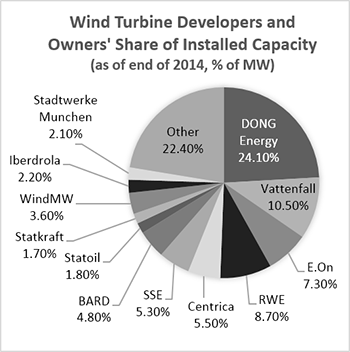 Fact Sheet Offshore Wind Can The United States Catch Up