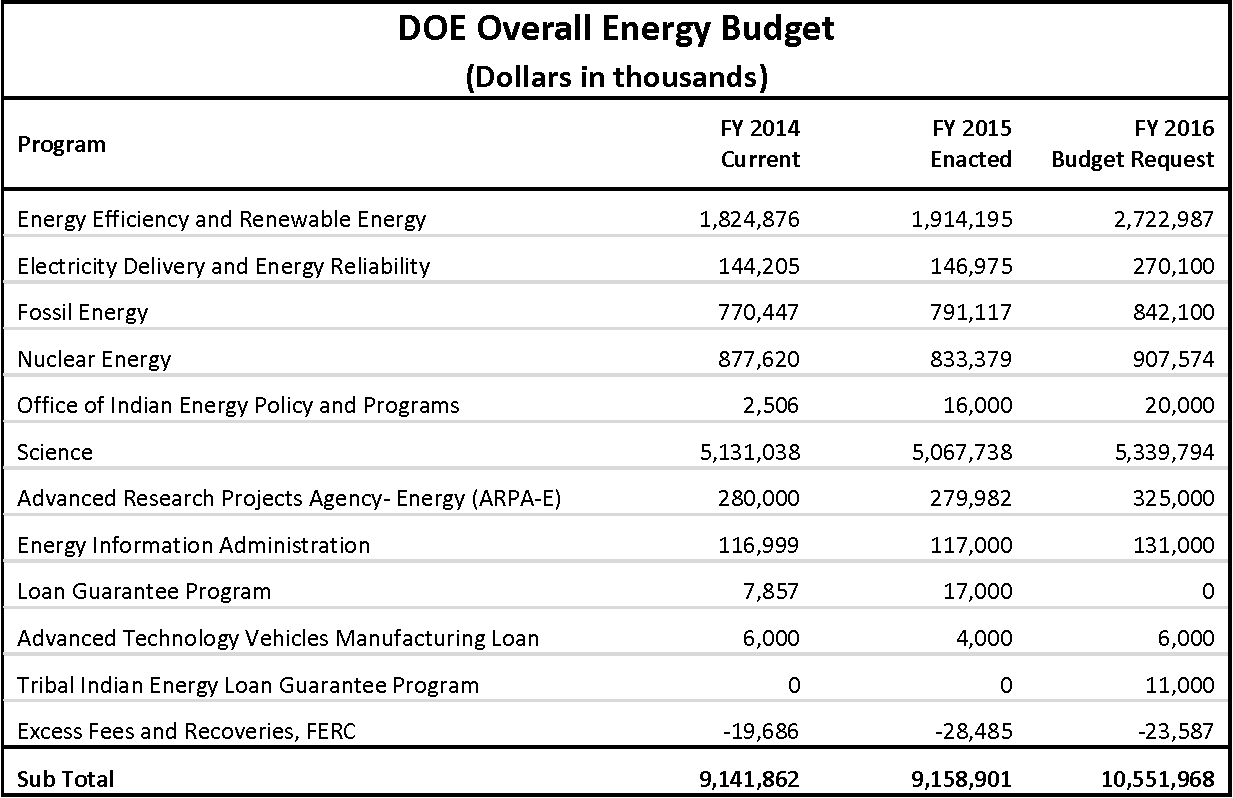 Issue Brief - Obama FY2016 Budget Proposal: Sustainable