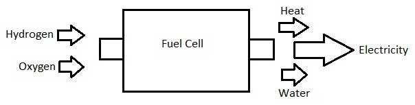 hydrogen fuel cells eesi. Black Bedroom Furniture Sets. Home Design Ideas
