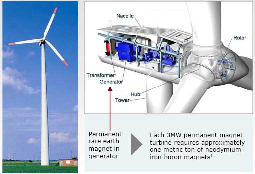 The next generation of wind turbines will require tons of rare earth magnets for their direct drive technology, which dramatically improves efficiency and reliability by generating power at the top of the turbine. Image courtesy Molycorp, from presentation given at EESI's briefing on March 11, 2011.